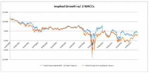 Implied Growth w 2 WACCs